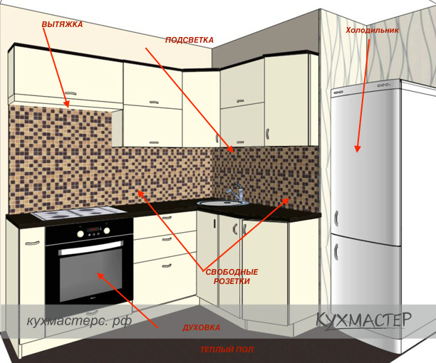 С чего начать ремонт на кухне Поэтапная последовательность ремонтных работ в квартире